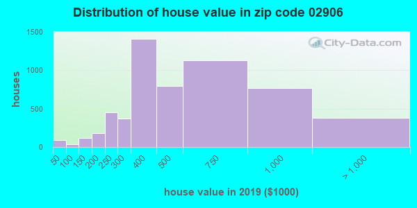 Zip code 02906 house/condo values in 2010