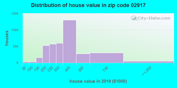 Zip code 02917 house/condo values in 2010