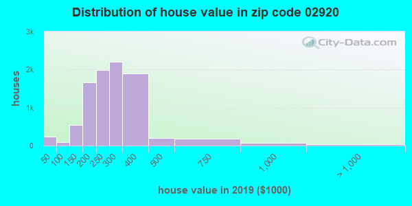 Zip code 02920 house/condo values in 2010
