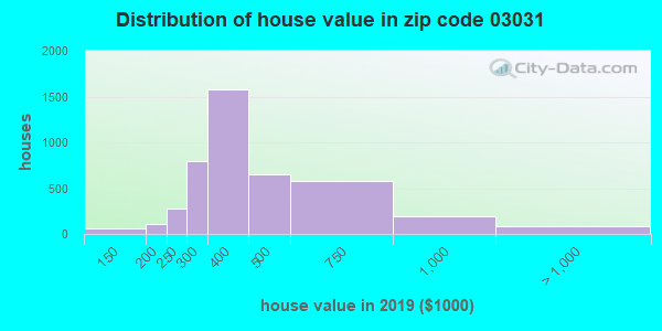 Zip code 03031 house/condo values in 2010