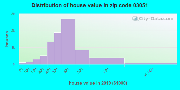 Zip code 03051 house/condo values in 2010