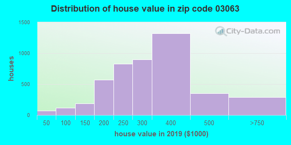 Zip code 03063 house/condo values in 2010