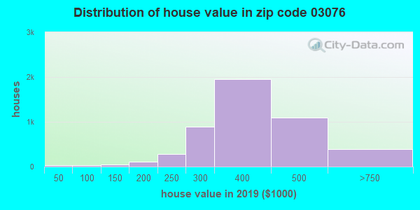 Zip code 03076 house/condo values in 2010
