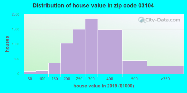 Zip code 03104 house/condo values in 2010