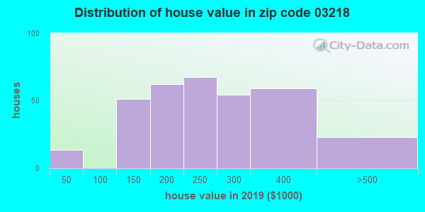 Zip code 03218 house/condo values in 2010