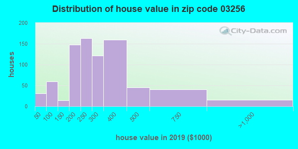 Zip code 03256 house/condo values in 2010