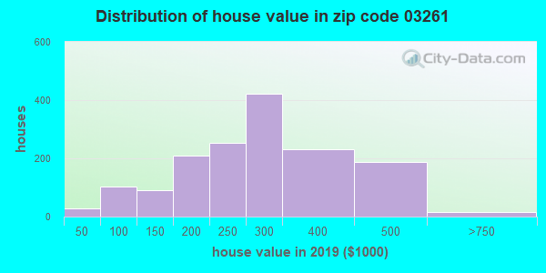 Zip code 03261 house/condo values in 2010