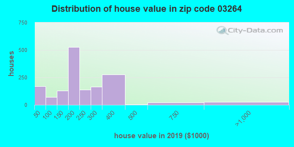 Zip code 03264 house/condo values in 2010