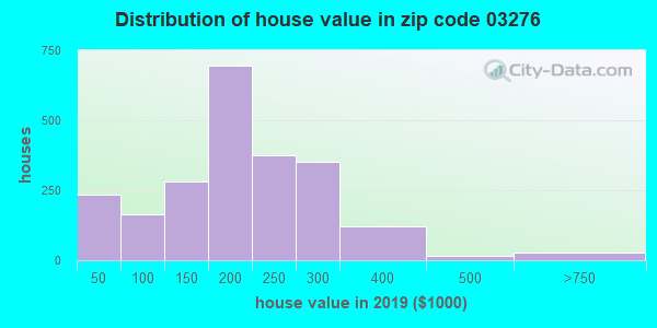 Zip code 03276 house/condo values in 2010