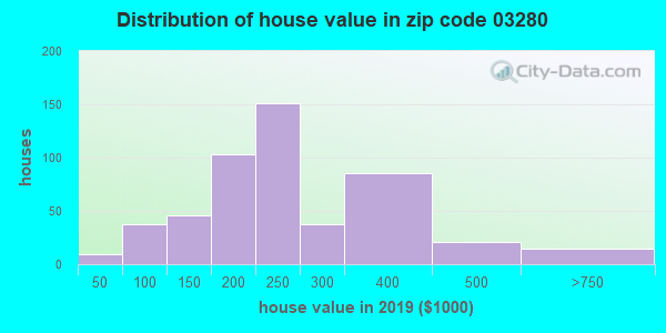 Zip code 03280 house/condo values in 2010