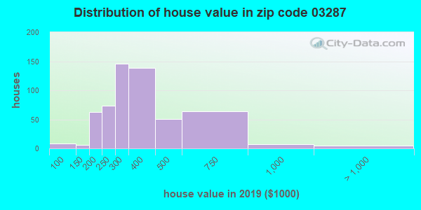 Zip code 03287 house/condo values in 2010
