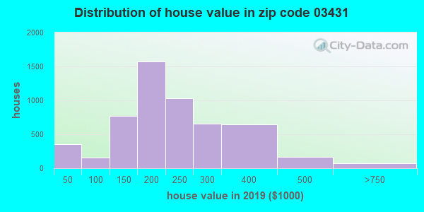 Zip code 03431 house/condo values in 2010