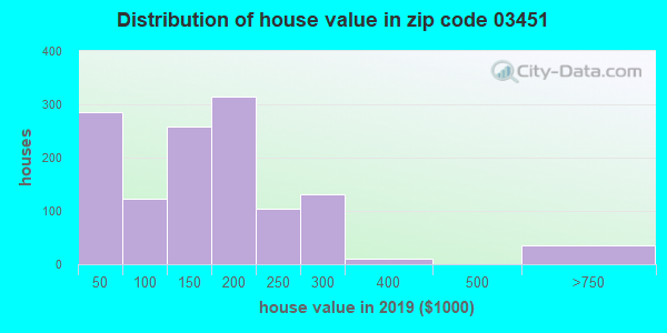Zip code 03451 house/condo values in 2010