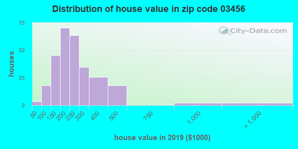 Zip code 03456 house/condo values in 2010