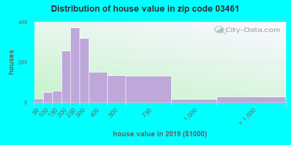 Zip code 03461 house/condo values in 2010