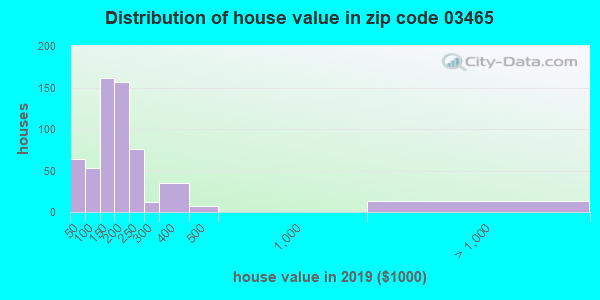 Zip code 03465 house/condo values in 2010