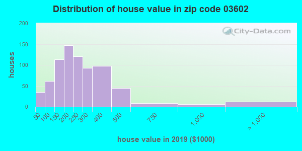 Zip code 03602 house/condo values in 2010
