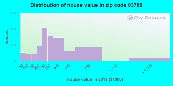 Zip code 03766 house/condo values in 2010