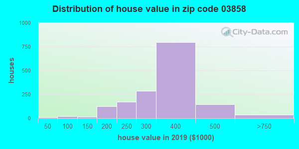 Zip code 03858 house/condo values in 2010