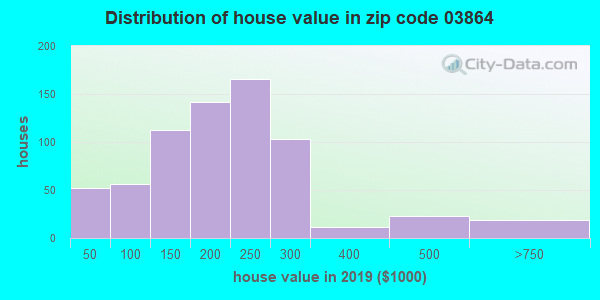 Zip code 03864 house/condo values in 2010