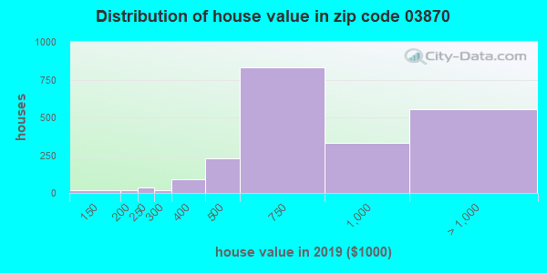 Zip code 03870 house/condo values in 2010