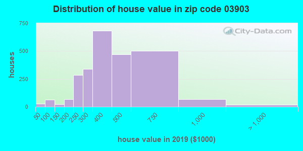 Zip code 03903 house/condo values in 2010