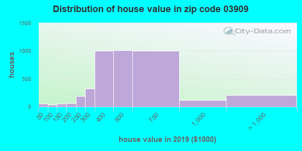 Zip code 03909 house/condo values in 2010