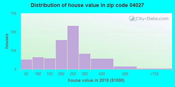 Zip code 04027 house/condo values in 2010