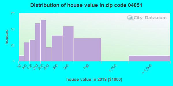 Zip code 04051 house/condo values in 2010
