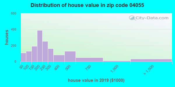Zip code 04055 house/condo values in 2010