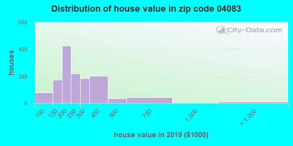 Zip code 04083 house/condo values in 2010