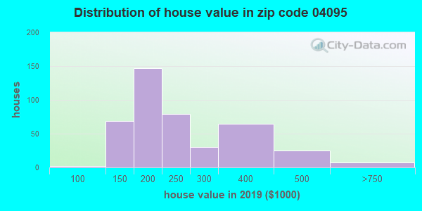 Zip code 04095 house/condo values in 2010