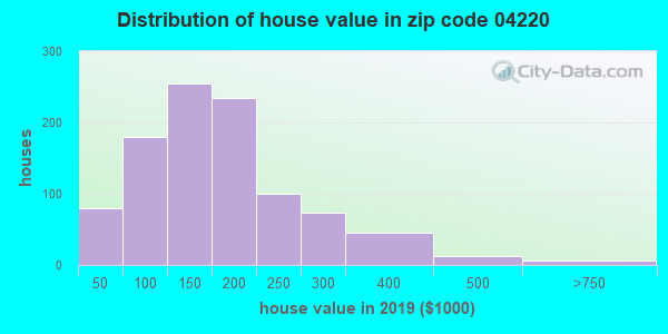 Zip code 04220 house/condo values in 2010