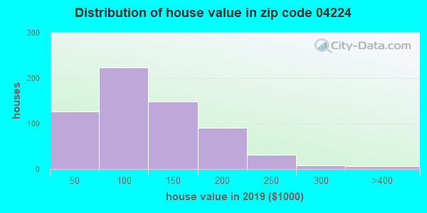 Zip code 04224 house/condo values in 2010