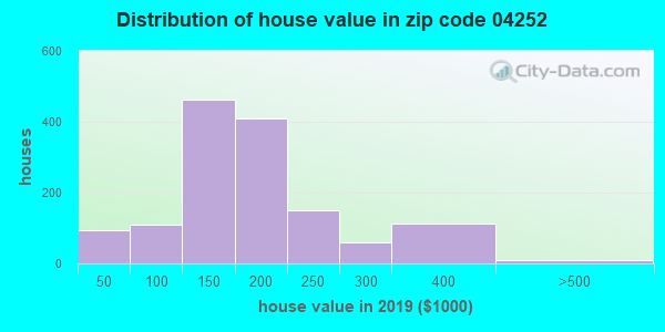 Zip code 04252 house/condo values in 2010