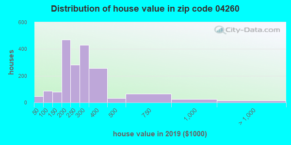Zip code 04260 house/condo values in 2010