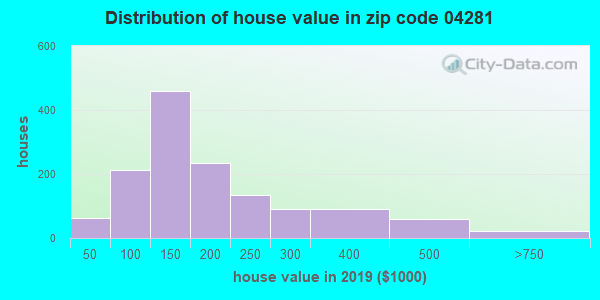 Zip code 04281 house/condo values in 2010