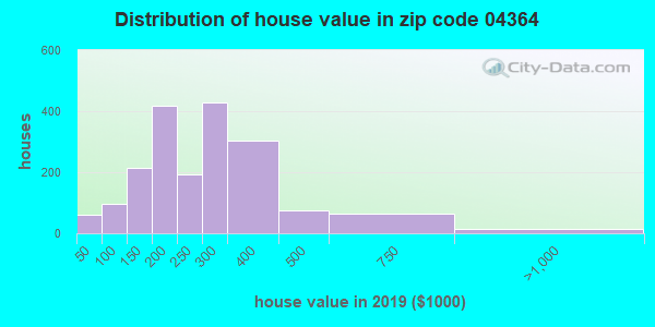 Zip code 04364 house/condo values in 2010