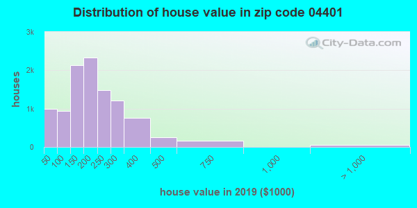 Zip code 04401 house/condo values in 2011