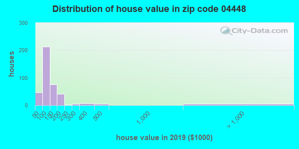 Zip code 04448 house/condo values in 2010