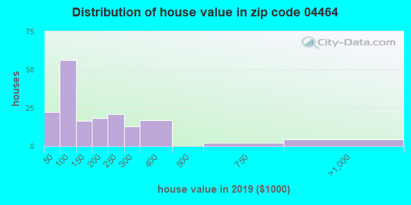 Zip code 04464 house/condo values in 2010