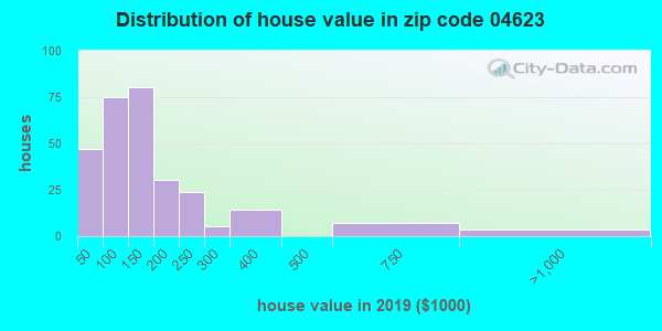 Zip code 04623 house/condo values in 2010