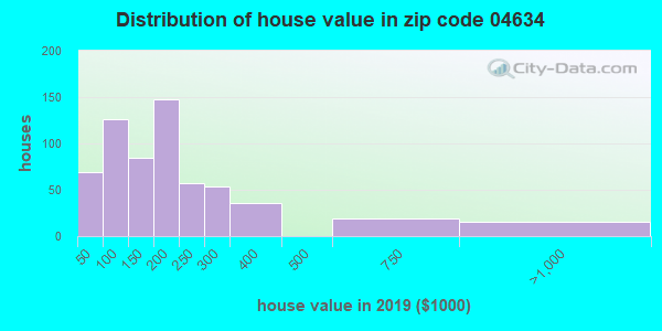 Zip code 04634 house/condo values in 2010
