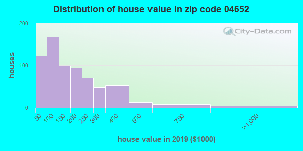 Zip code 04652 house/condo values in 2010