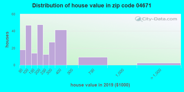 Zip code 04671 house/condo values in 2010