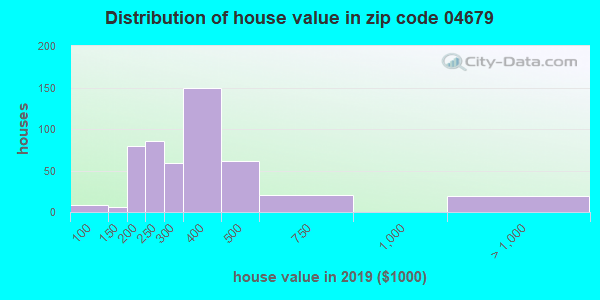 Zip code 04679 house/condo values in 2010
