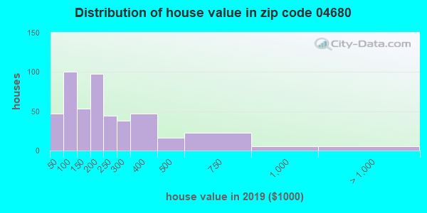 Estimate of home value of owner-occupied houses/condos in 2015 in zip code 04680