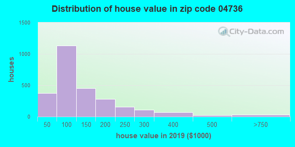 Zip code 04736 house/condo values in 2010