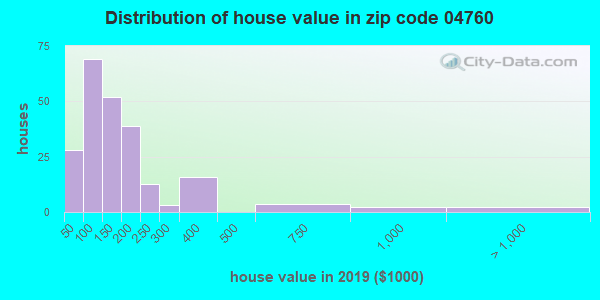 Zip code 04760 house/condo values in 2010