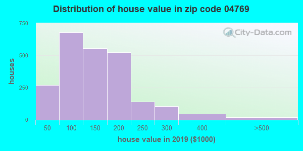 Zip code 04769 house/condo values in 2010